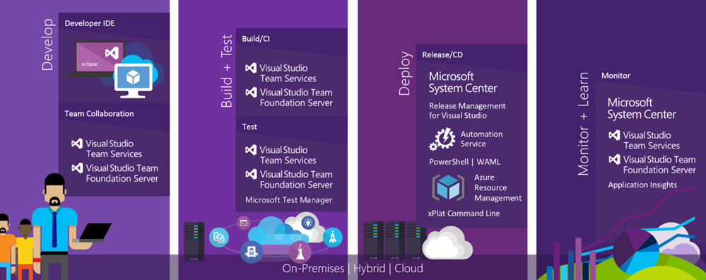 Microsoft Visual Studio Training Infographic